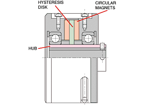 Hysteresis Permanent Magnet Clutch or Brake