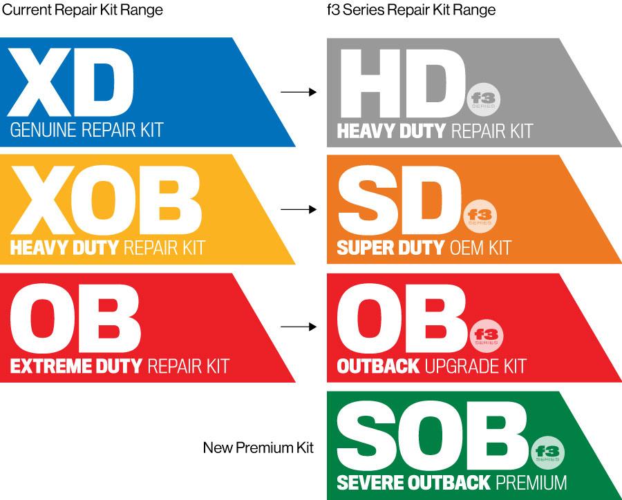 Improvements on the Current Repair Kit Range