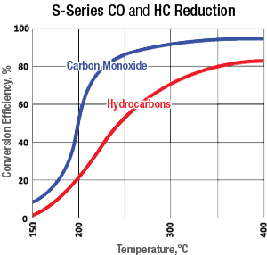 S-Series of Diesel Particulate Filters (DPF) Emission Reduction Graph