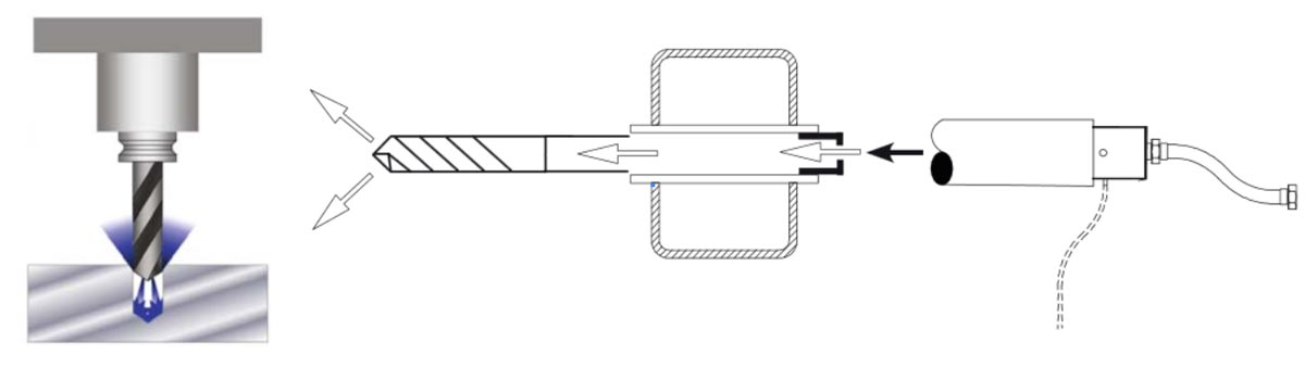 Figure 1. In a through-spindle system, a rotating union is attached to one end of the spindles and passes coolant into the shaft. The coolant flows through the tool to the cutting edges. Source: Deublin