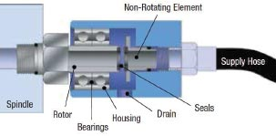 Figure 3. Schematic diagram showing the rotating and stationary seal surfaces in a rotating union for through-spindle applications. Source: Deublin