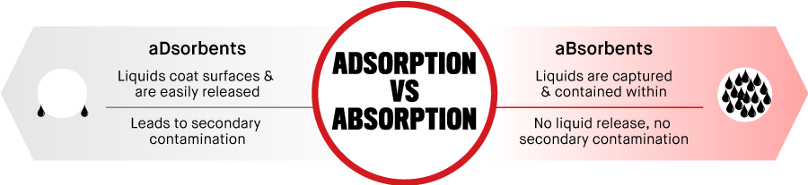 aDsorbents - Liquids coat surfaces & are easily released. Leads to secondary contamination. aBsorbents - Liquids are captured and contained within. No liquid release, no secondary contamination.
