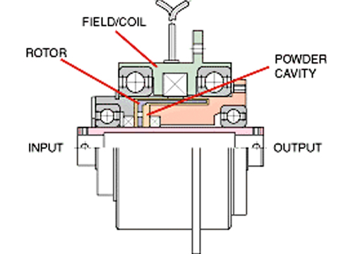 Electromagnetic Particle Clutch