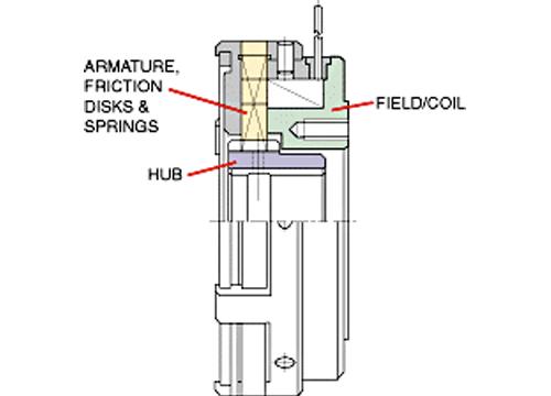Multiple Disk Electromagnetic Clutch