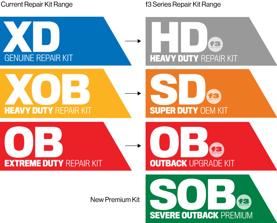 F3 Series Repair Kit Comparison